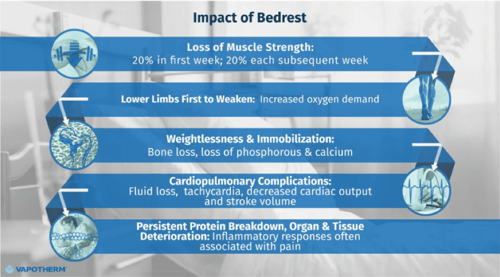 The Impact of Bedrest