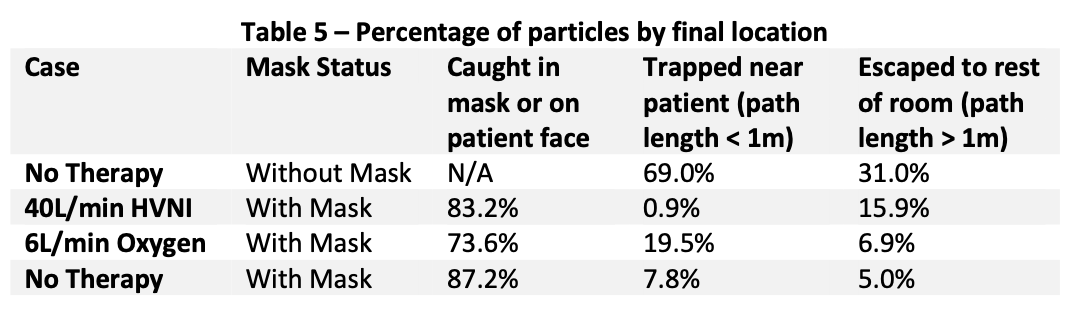 TAR - Table 5 Percentage of Particles by Final Location